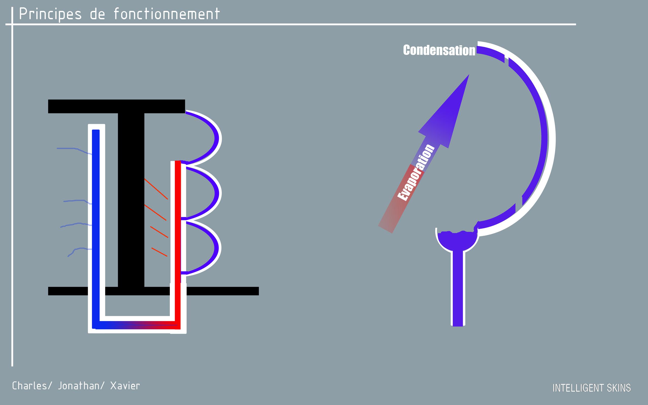 dans la continuit du travail sur les serres nous nous sommes poss la question de comment rafraichir un batiment en t en intgrant la condensation dans - Condensation Dans Une Maison